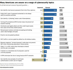 Average American knowledge of cybersecurity