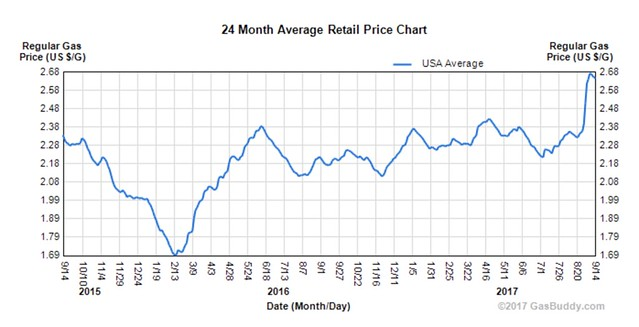 gasbuddy gas prices chart.png