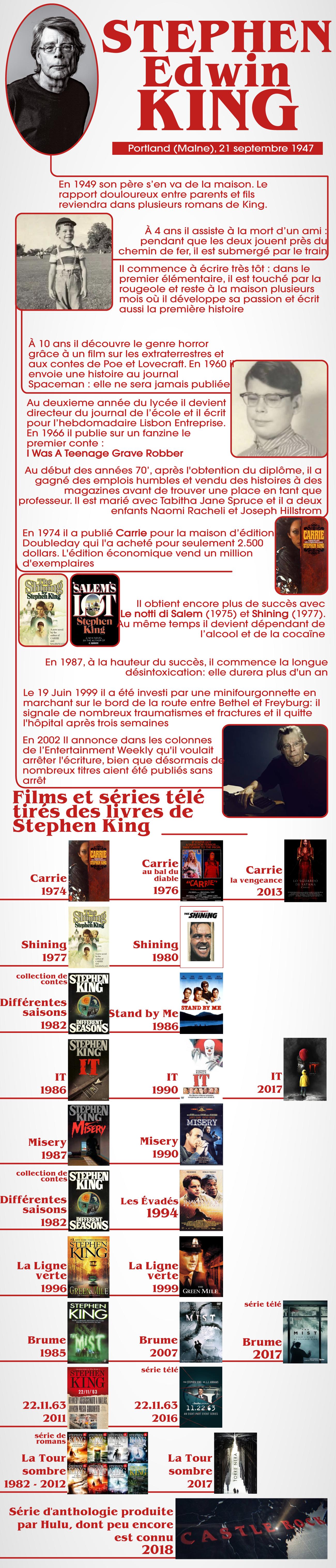 Stephen King anniversaire
