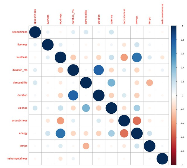 The Data-Driven Now That's What I Call Music! Guide - SHIFT