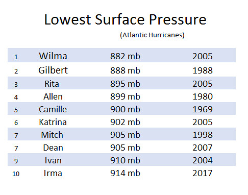 Lowest Surface Pressure (1)
