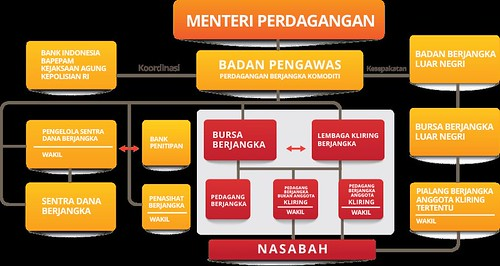 industri trading forex