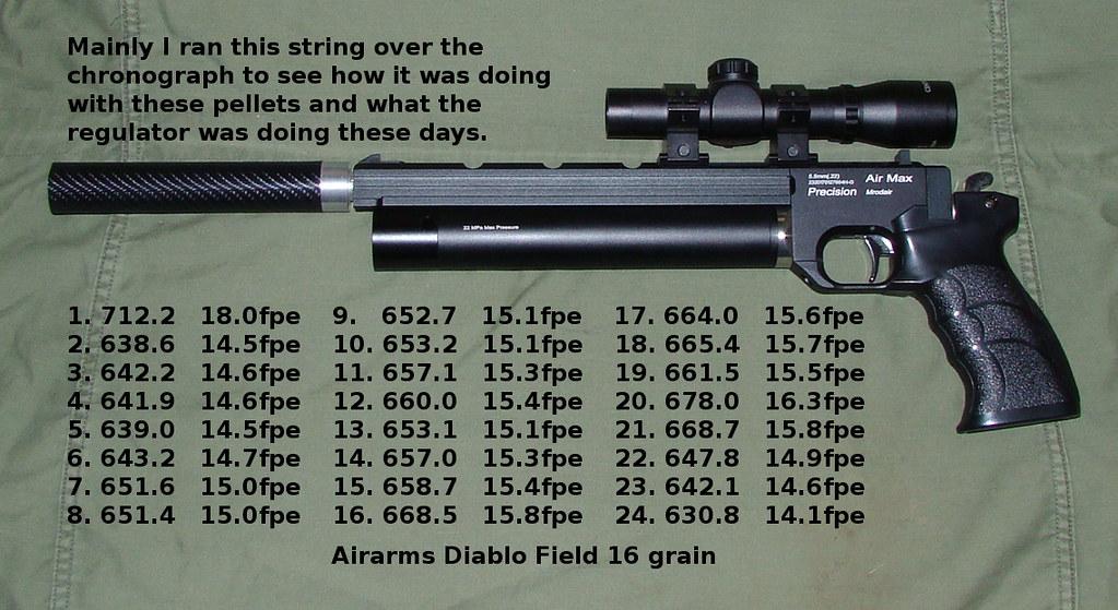 Airgun Regulators