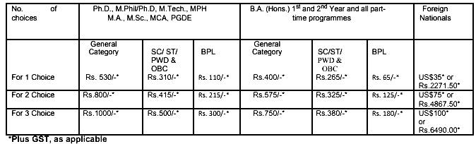 JNU Admission 2018 Fee