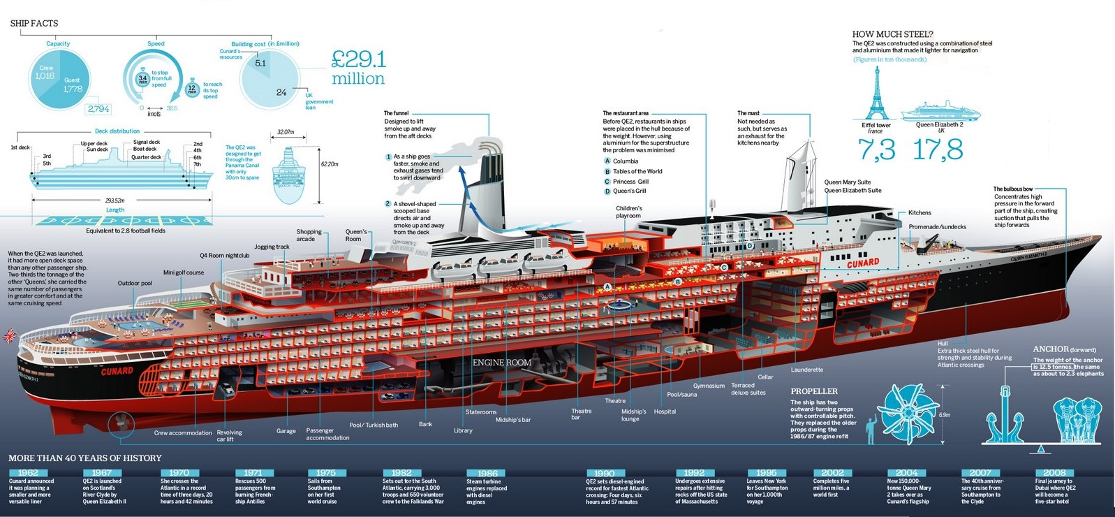 Cutaway drawing of QE2 following the penthouse suite additions of 1972 and prior to the re-engining of 1987.