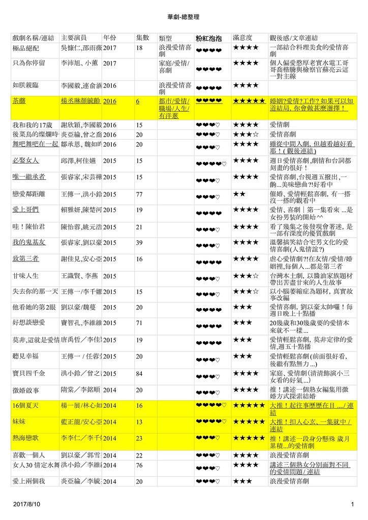 宅女戀戲劇之韓劇總整理 - 華劇-總整理-1