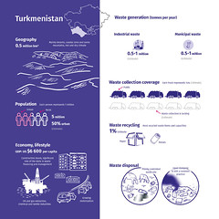 Turkmenistan and its waste