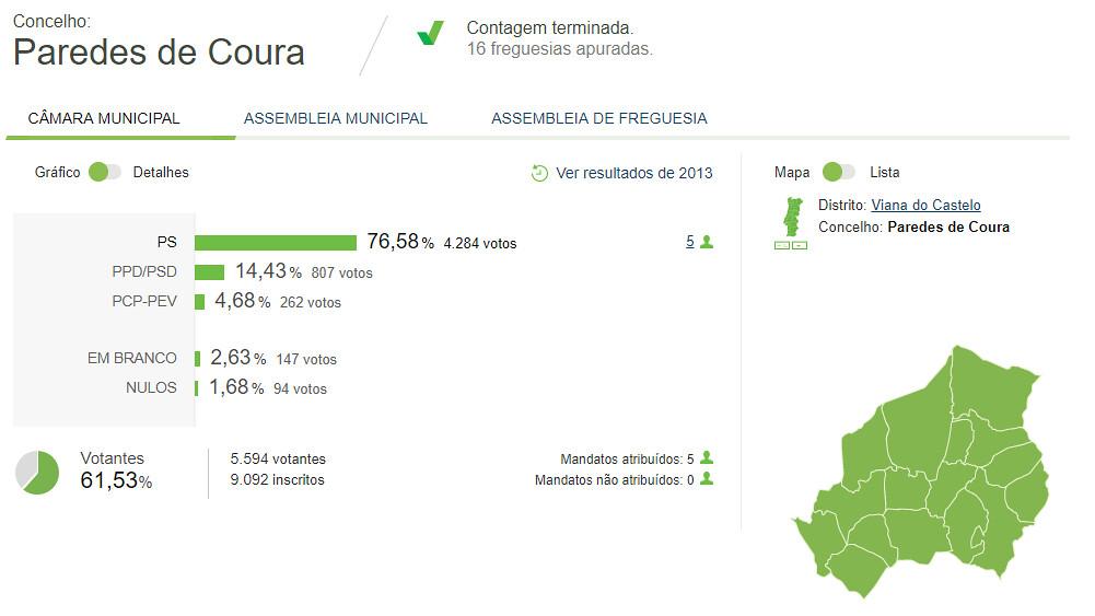 CapturarCoura