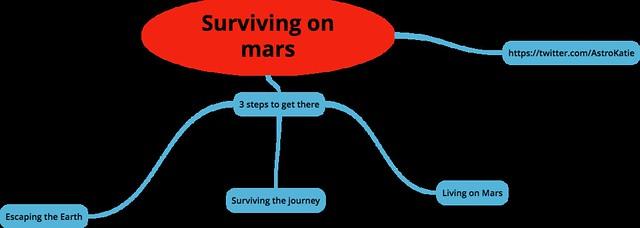 Surviving on mars