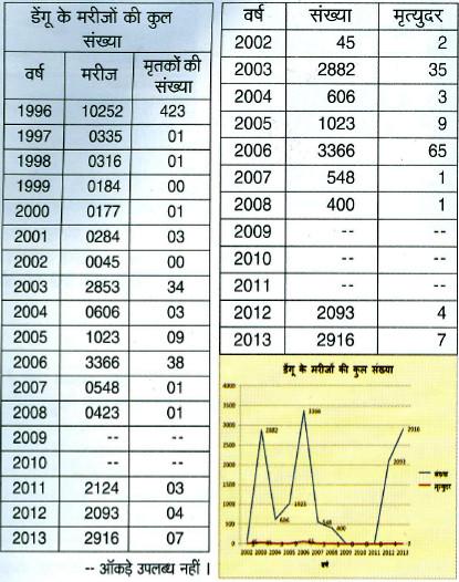 डेंगू के मरीजों की कुल संख्या