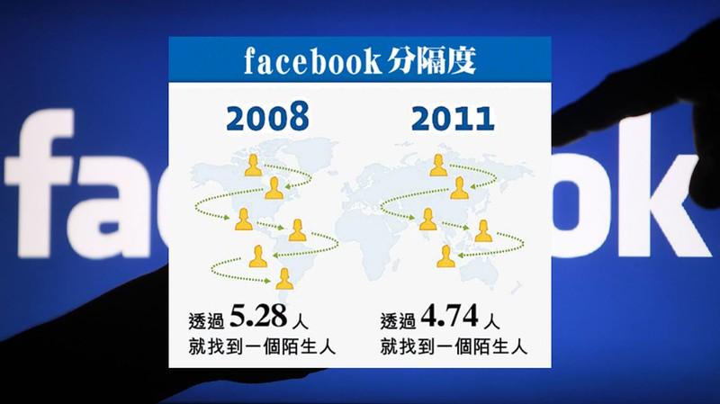Facebook分隔度