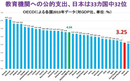 教育機関への公的支出、日本は33カ国中32位