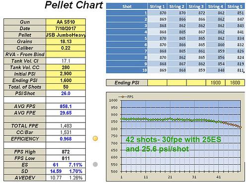10. 50 shots, 60.91mm Hammer Spring, 40.19G Short Stroked Hammer, Reg. at 130bar