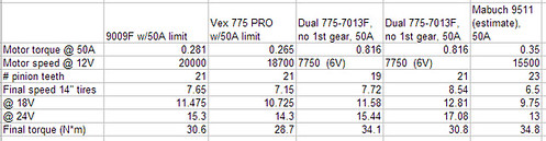 Compare two 775 Motors and two pinion choices  (motor failed, can't