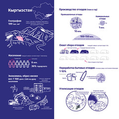 Кыргызстан и отходы / Kyrgyzstan and its waste
