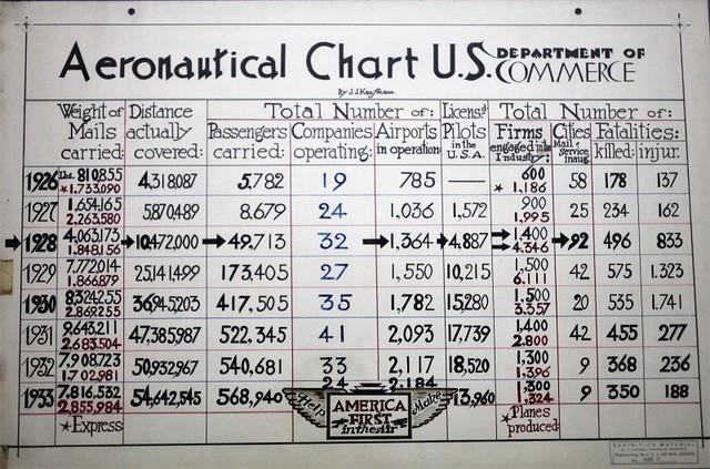 Header of Aeronautical Chart