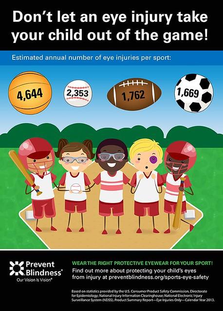 stats on eye injuries