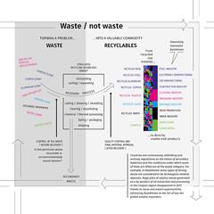 Waste / not waste