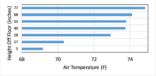 Vertical Air Temperature Distribution —Downstairs