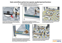 How-Static-Control-Flooring-Works-Page
