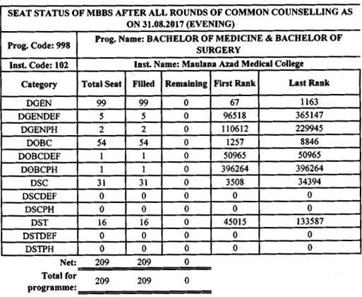 MAMC MBBS Cut Off List 2017