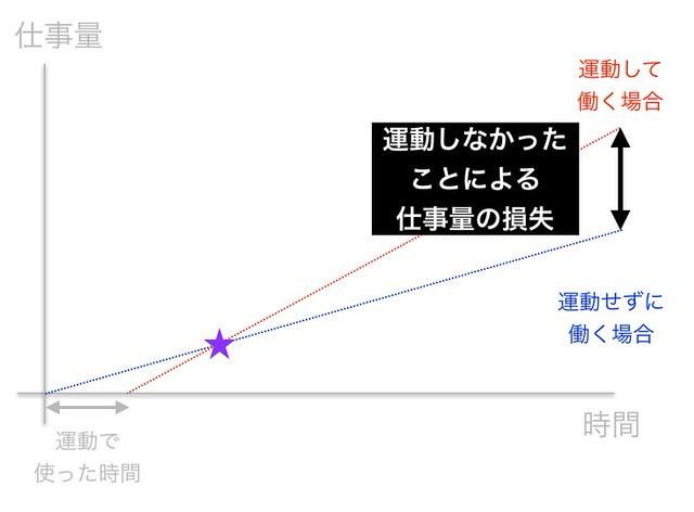 生産性グラフ4