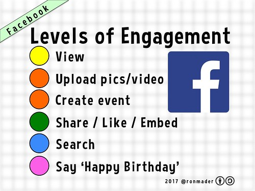 Levels of Engagement: Facebook 09.2017 #happybirthday