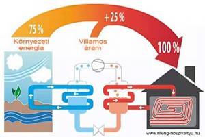 Melyik hőszivattyú a jó választás? Levegő-víz, geotermikus fűtés: víz-víz, esetleg a talajszondás?