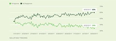 Historic low for Trump in Gallup Poll (30 August 2017)