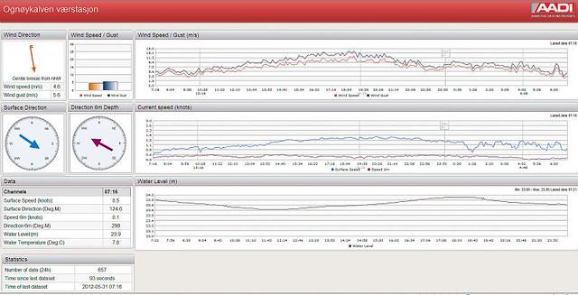 Giải pháp thu thập, hiển thị, quản lý số liệu thời gian thực
