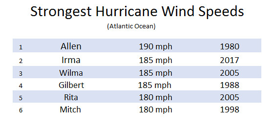 Strongest Wind Speeds (1)
