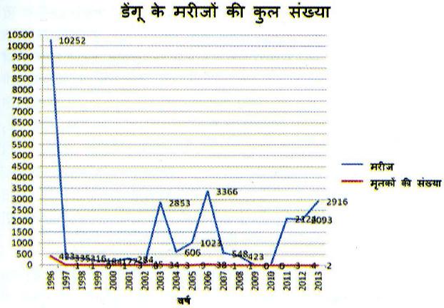 डेंगू के मरीजों की कुल संख्या ग्राफ