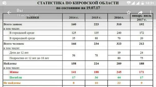 Статистика по потерявшимся людям в Кировской области