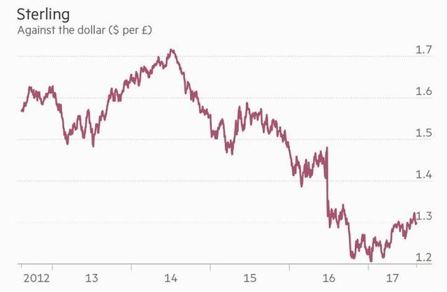 sterlina vs dollaro