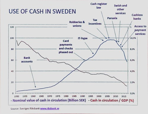 Use of Cash in Sweden
