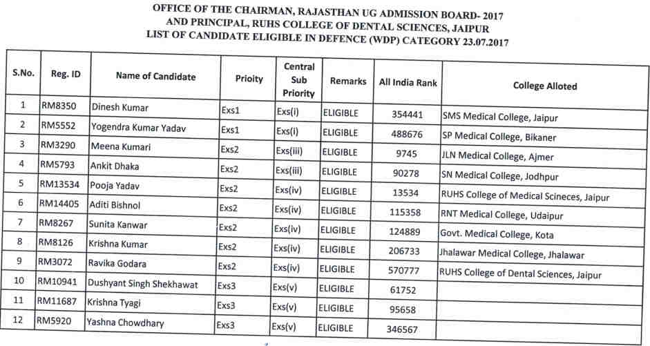 Rajasthan MBBS BDS List of Eligible Candidates of Defence Category