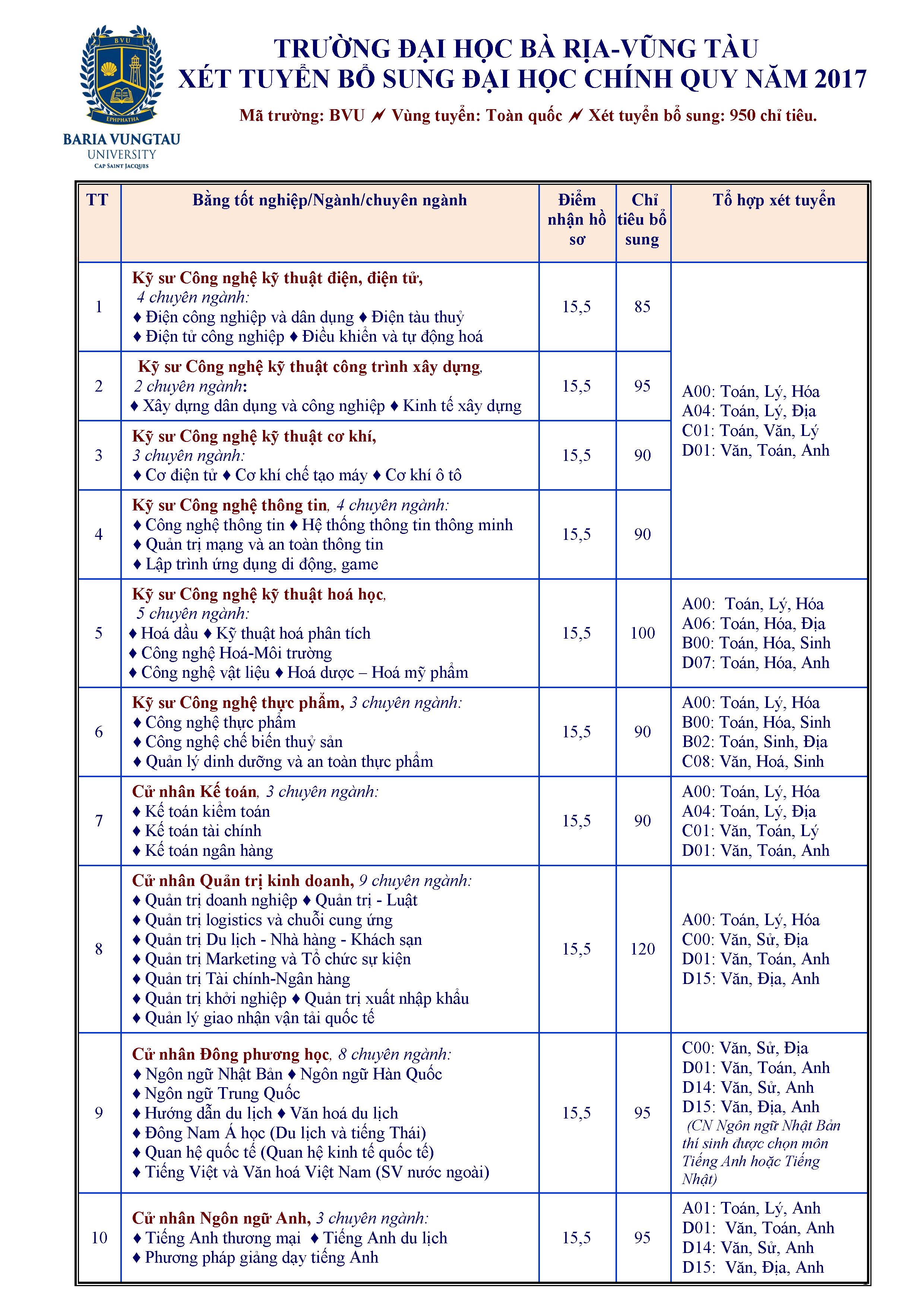 Trường ĐH Bà Rịa Vũng Tàu tuyển bổ sung 950 chỉ tiêu