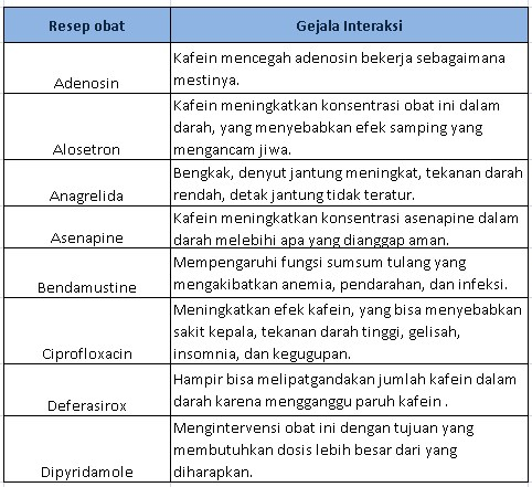 Bahaya Minum Kopi Setelah Minum Obat