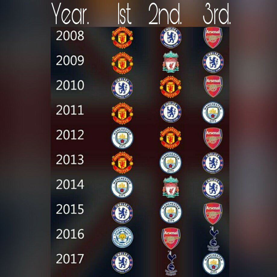 Premier League Winners last 10 years !! - Football - Sport.net
