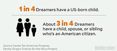 1 in 4 Dreamers have a US-born child.