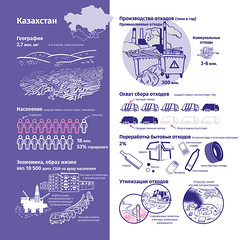Казахстан и отходы / Kazakhstan and its waste