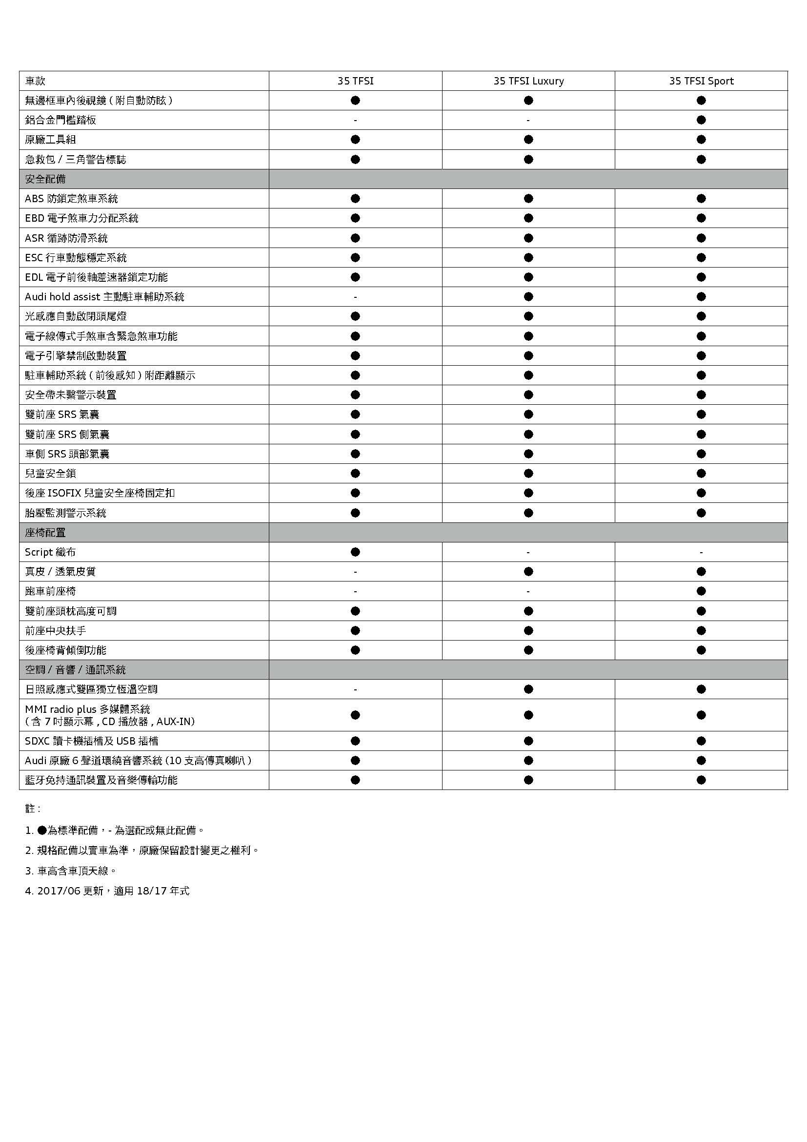Audi Q2規格配備表 _頁面_2