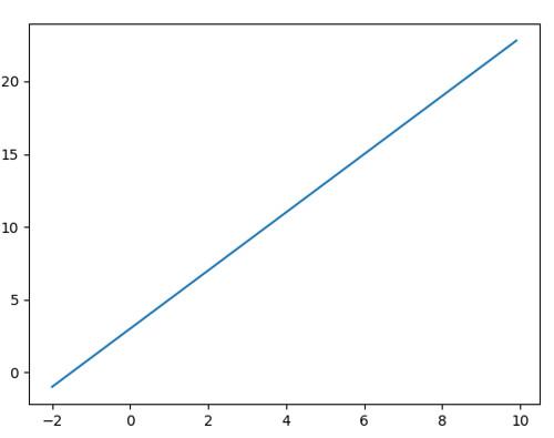 x=-2-10,y=2x+3