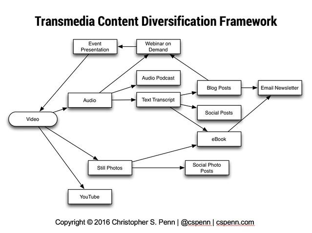transmedia framework.png