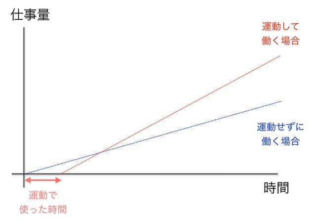 生産性グラフ2