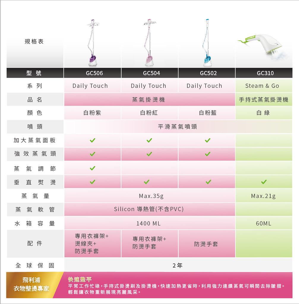 PHC-17190 GC 掛燙機規格表更新設計-