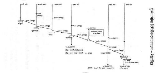 कृष्णा-भीमा स्थिरीकरण प्रकल्पातील जोडणीचे रेखाचित्र