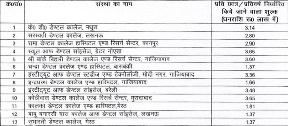 UP Private Dental Colleges Fee Structure
