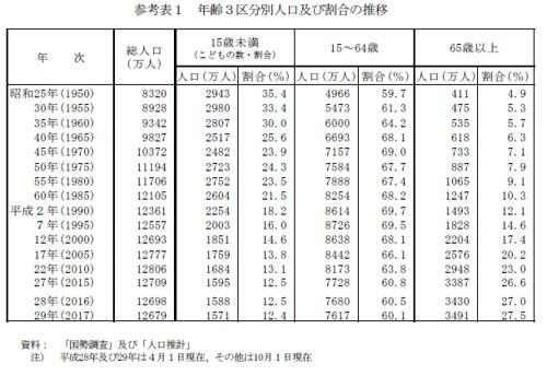 年齢3口分別人口及び割合の推移