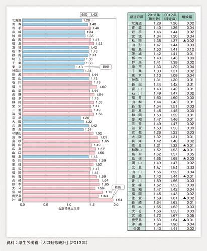 第1-1-2図 都道府県別合計特殊出生率(2013年)